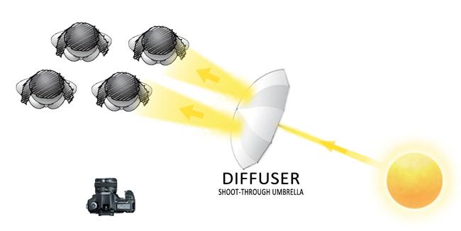 Natural Light Diagram - Diffuser