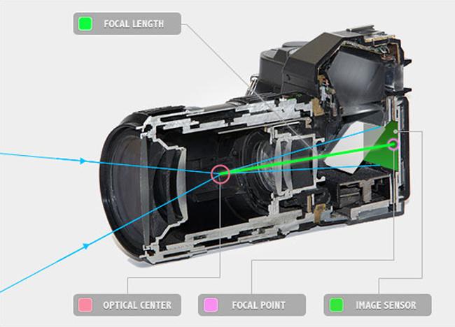 Understanding Camera - Focal length