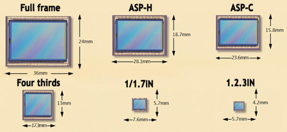 Understanding Camera - Sensor 2